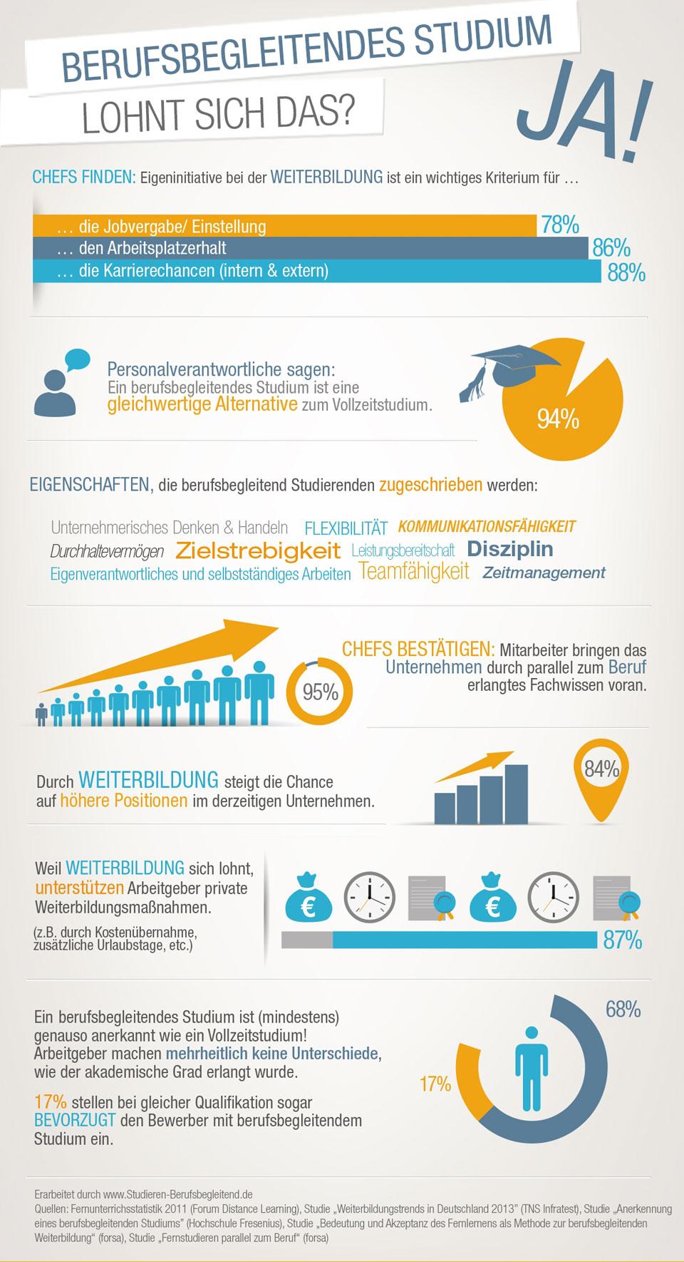 Wirtschaftsrecht berufsbegleitend studieren: Alle Infos